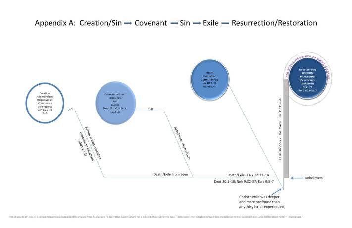 CSER structure diagram