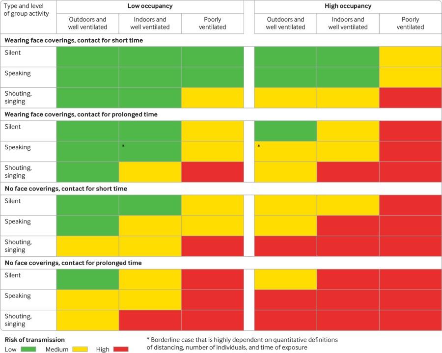Coronavirus risk chart BMJ