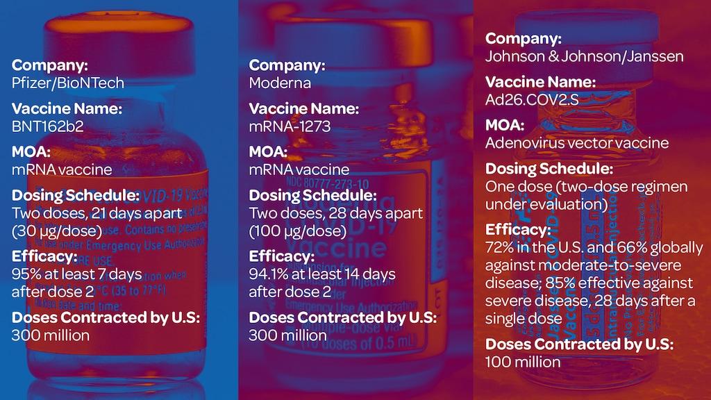 Covid vaccine comparison